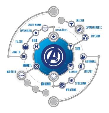 Avengers map
